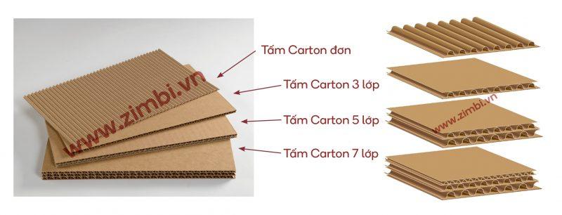 Các loại thùng carton