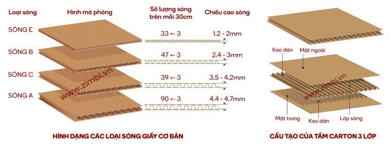 Sự khác nhau của các loại sóng giấy
